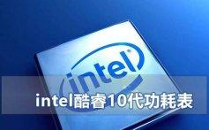intel酷睿10代CPU处理器功耗表_intel10系列酷睿CPU功耗高清图