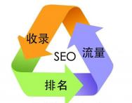 网站优化常见的几种方式