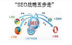 「seo关键词价格查询」网站优化需要多个外部链接的支持